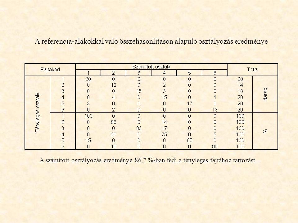 A referencia-alakokkal való összehasonlításon alapuló osztályozás eredménye A számított osztályozás eredménye 86,7 %-ban fedi a tényleges fajtához tar
