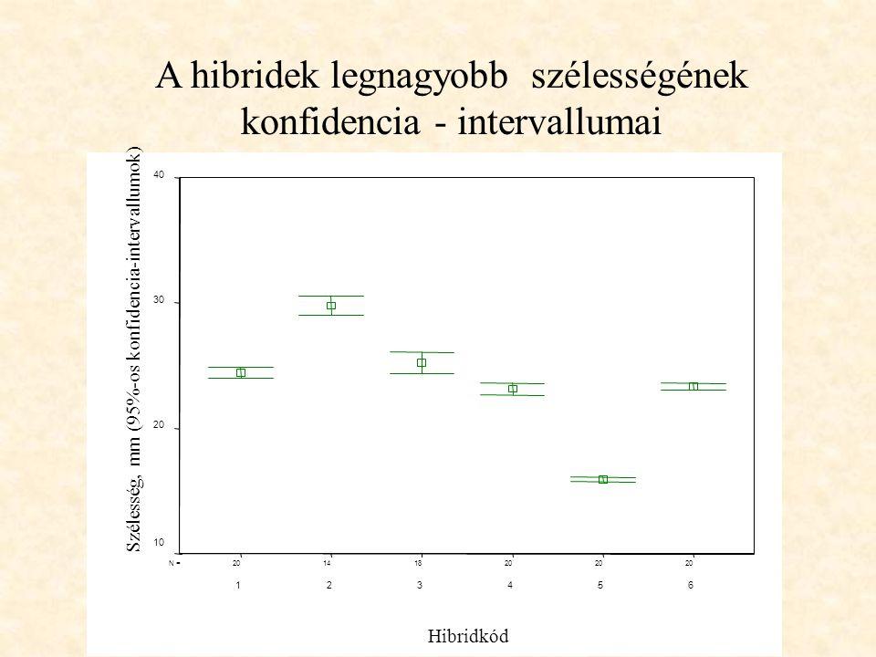 20 181420N = Hibridkód 654321 Szélesség, mm (95%-os konfidencia-intervallumok) 40 30 20 10 A hibridek legnagyobb szélességének konfidencia - intervall