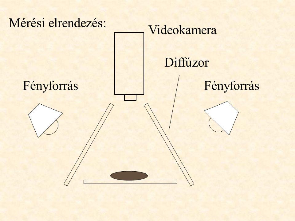 Mérési elrendezés: Videokamera Diffúzor Fényforrás