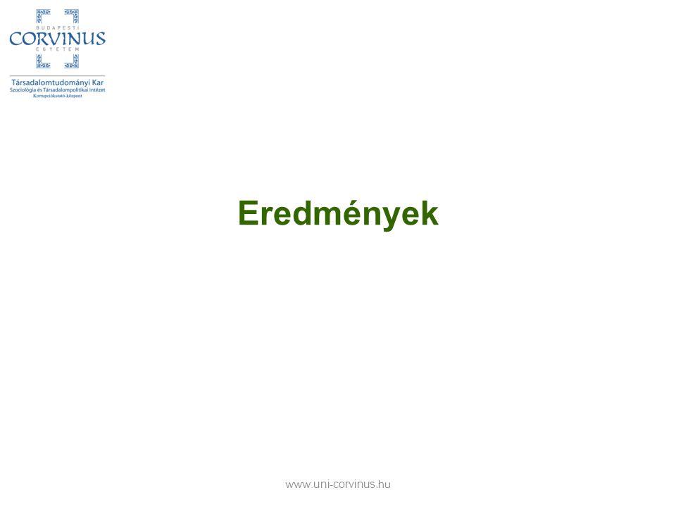 Eredmények www.uni-corvinus.hu