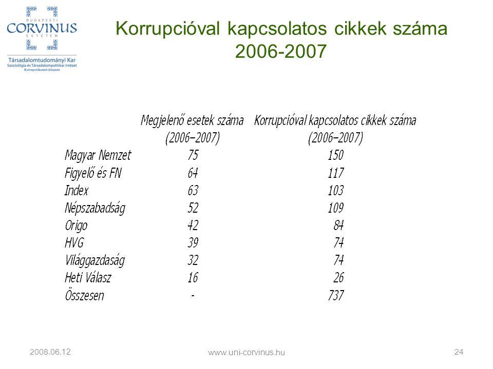 Korrupcióval kapcsolatos cikkek száma 2006-2007 2008.06. 12 24 www.uni-corvinus.hu