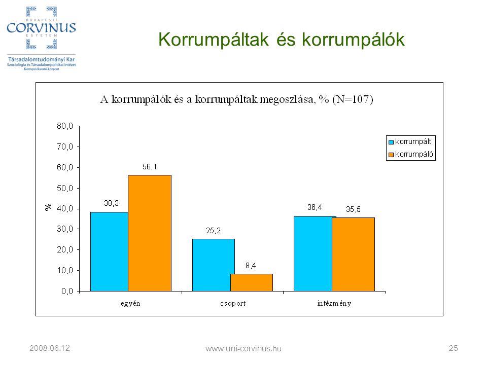 Korrumpáltak és korrumpálók 2008.06. 12 25 www.uni-corvinus.hu