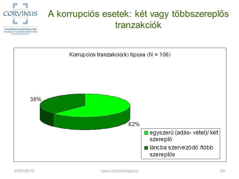 A korrupciós esetek: két vagy többszereplős tranzakciók 2008.06. 12 29 www.uni-corvinus.hu