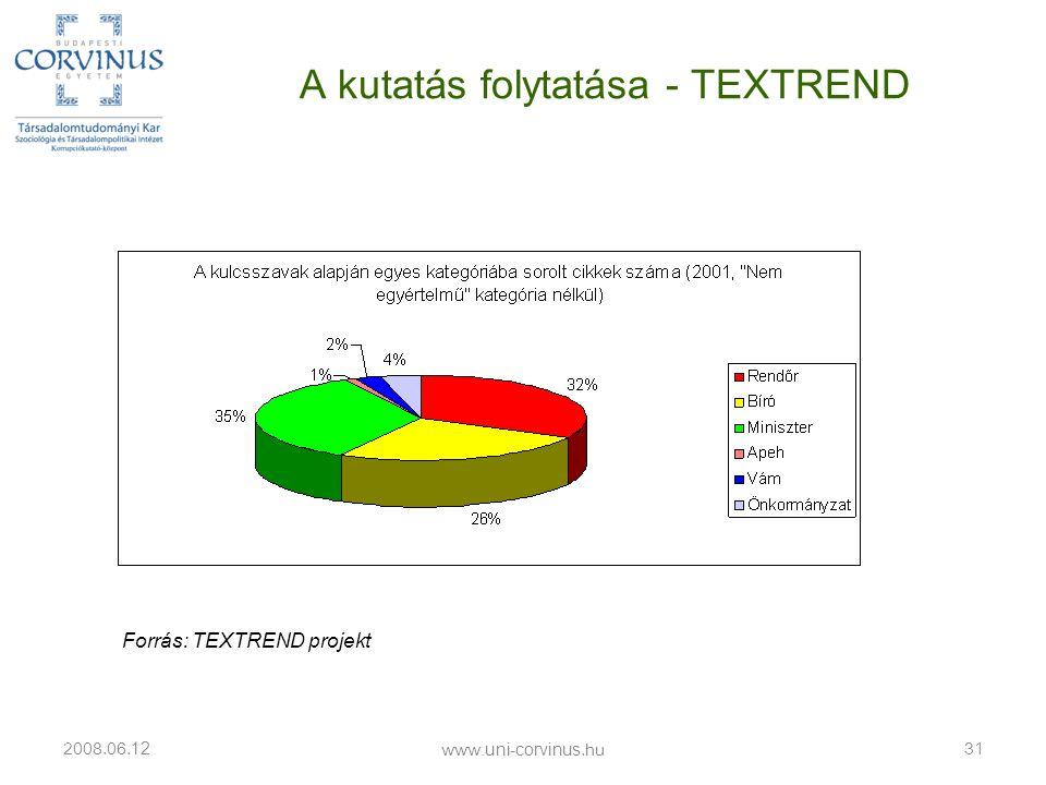 A kutatás folytatása - TEXTREND 2008.06. 12 31 Forrás: TEXTREND projekt www.uni-corvinus.hu