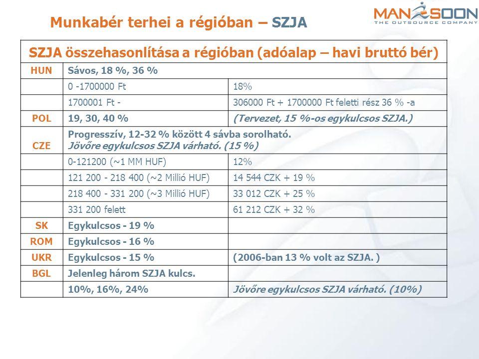 SZJA összehasonlítása a régióban (adóalap – havi bruttó bér) HUNSávos, 18 %, 36 % 0 -1700000 Ft18% 1700001 Ft -306000 Ft + 1700000 Ft feletti rész 36