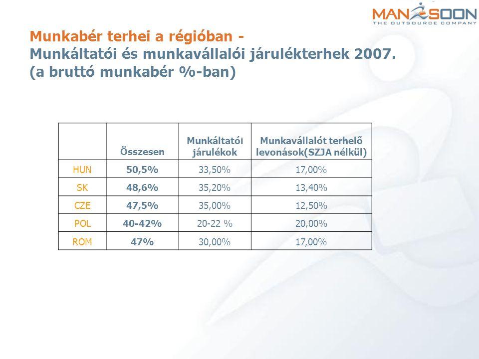 Munkabér terhei a régióban - Munkáltatói és munkavállalói járulékterhek 2007. (a bruttó munkabér %-ban) Összesen Munkáltatói járulékok Munkavállalót t