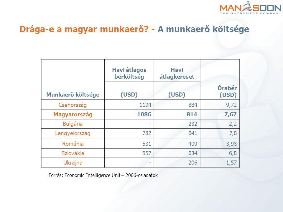 Drága-e a magyar munkaerő? - A munkaerő költsége Munkaerő költsége Havi átlagos bérköltség Havi átlagkereset Órabér (USD) (USD) Csehország11948849,72