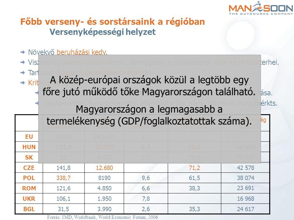 Főbb verseny- és sorstársaink a régióban Versenyképességi helyzet Növekvő beruházási kedv. Viszonylag alacsony adókulcsok, de magasak a munkabérek adó
