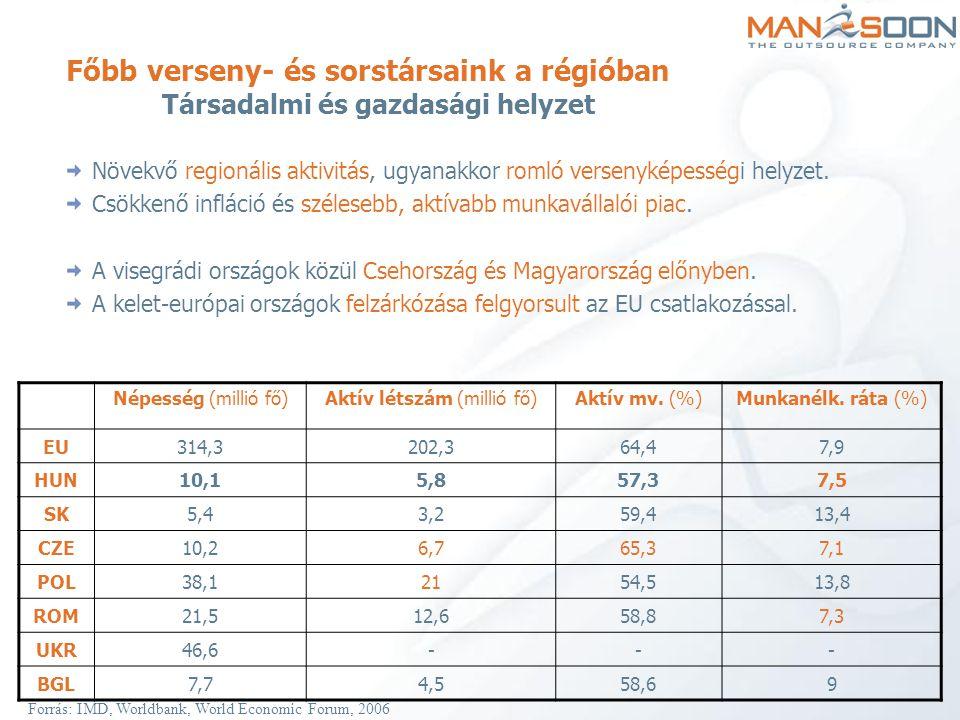SZJA összehasonlítása a régióban (adóalap – havi bruttó bér) HUNSávos, 18 %, 36 % 0 -1700000 Ft18% 1700001 Ft -306000 Ft + 1700000 Ft feletti rész 36 % -a POL19, 30, 40 %(Tervezet, 15 %-os egykulcsos SZJA.) CZE Progresszív, 12-32 % között 4 sávba sorolható.