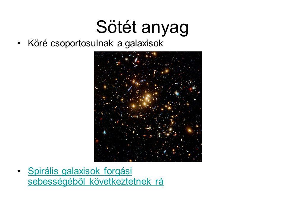 Sötét anyag Köré csoportosulnak a galaxisok Spirális galaxisok forgási sebességéből következtetnek ráSpirális galaxisok forgási sebességéből következt