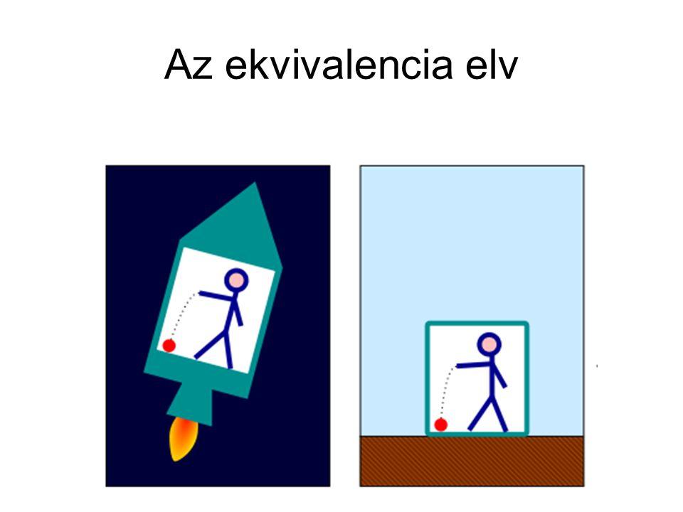 Az ekvivalencia elv