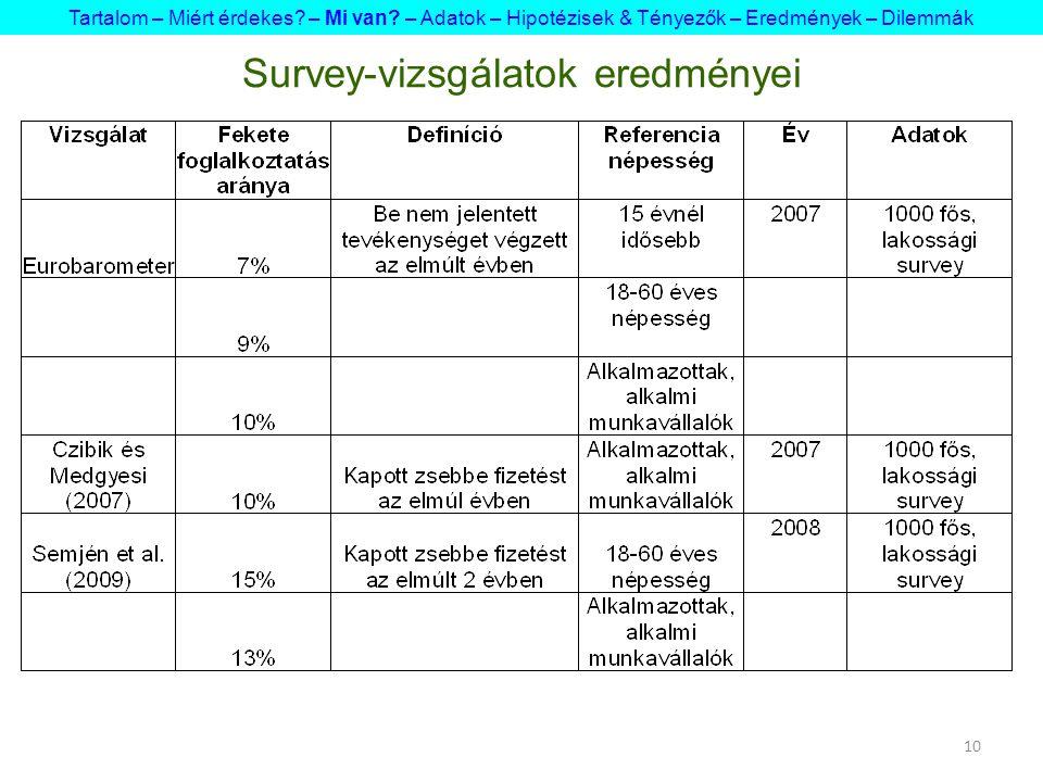 10 Survey-vizsgálatok eredményei Tartalom – Miért érdekes? – Mi van? – Adatok – Hipotézisek & Tényezők – Eredmények – Dilemmák
