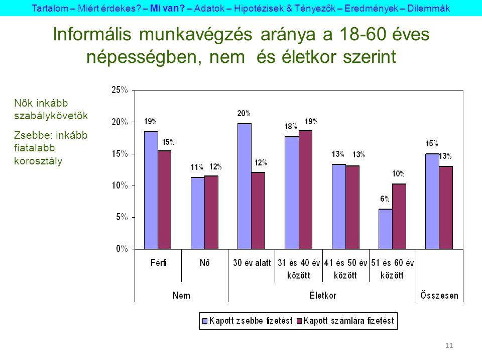 11 Informális munkavégzés aránya a 18-60 éves népességben, nem és életkor szerint Tartalom – Miért érdekes? – Mi van? – Adatok – Hipotézisek & Tényező