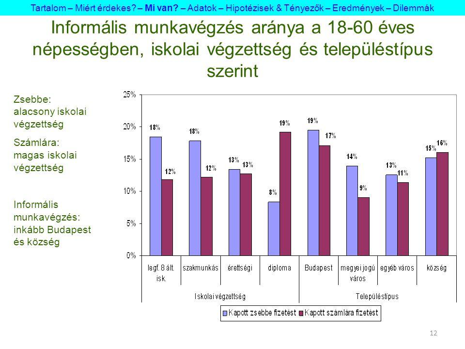 12 Informális munkavégzés aránya a 18-60 éves népességben, iskolai végzettség és településtípus szerint Tartalom – Miért érdekes.