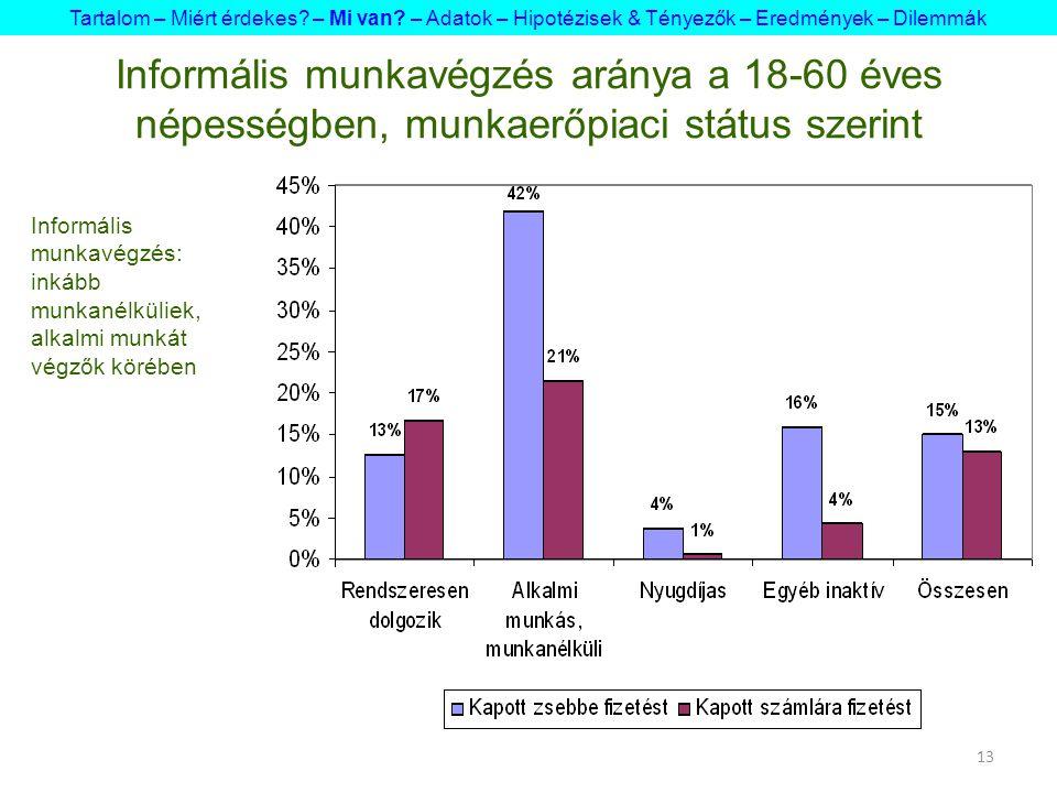 13 Informális munkavégzés aránya a 18-60 éves népességben, munkaerőpiaci státus szerint Tartalom – Miért érdekes? – Mi van? – Adatok – Hipotézisek & T