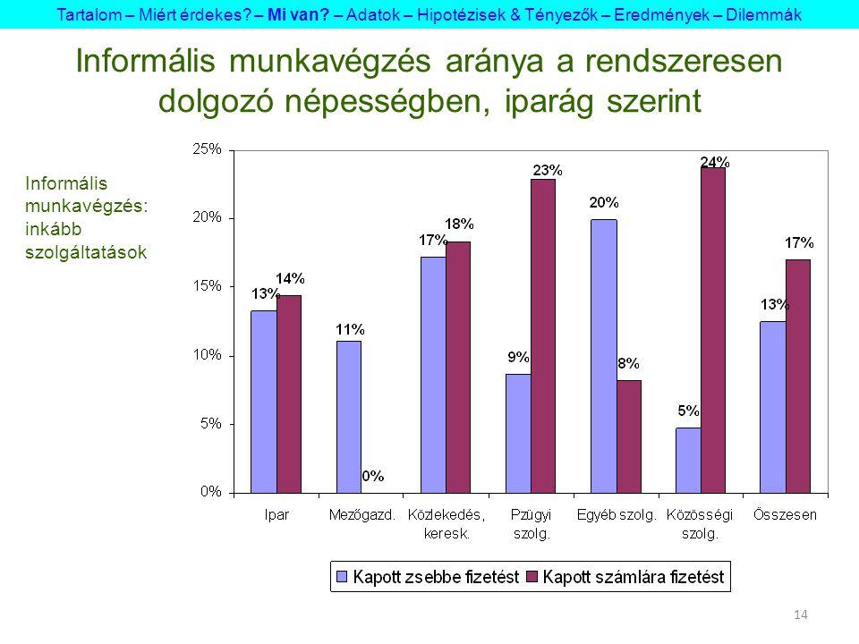 14 Informális munkavégzés aránya a rendszeresen dolgozó népességben, iparág szerint Tartalom – Miért érdekes.