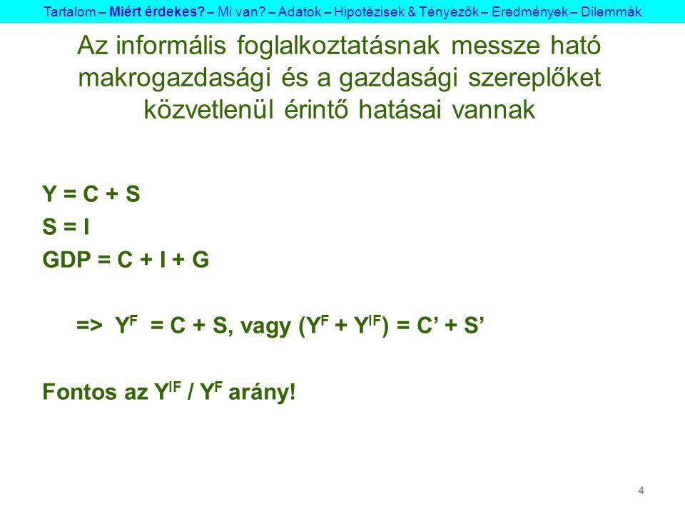 4 Y = C + S S = I GDP = C + I + G => Y F = C + S, vagy (Y F + Y IF ) = C' + S' Fontos az Y IF / Y F arány.