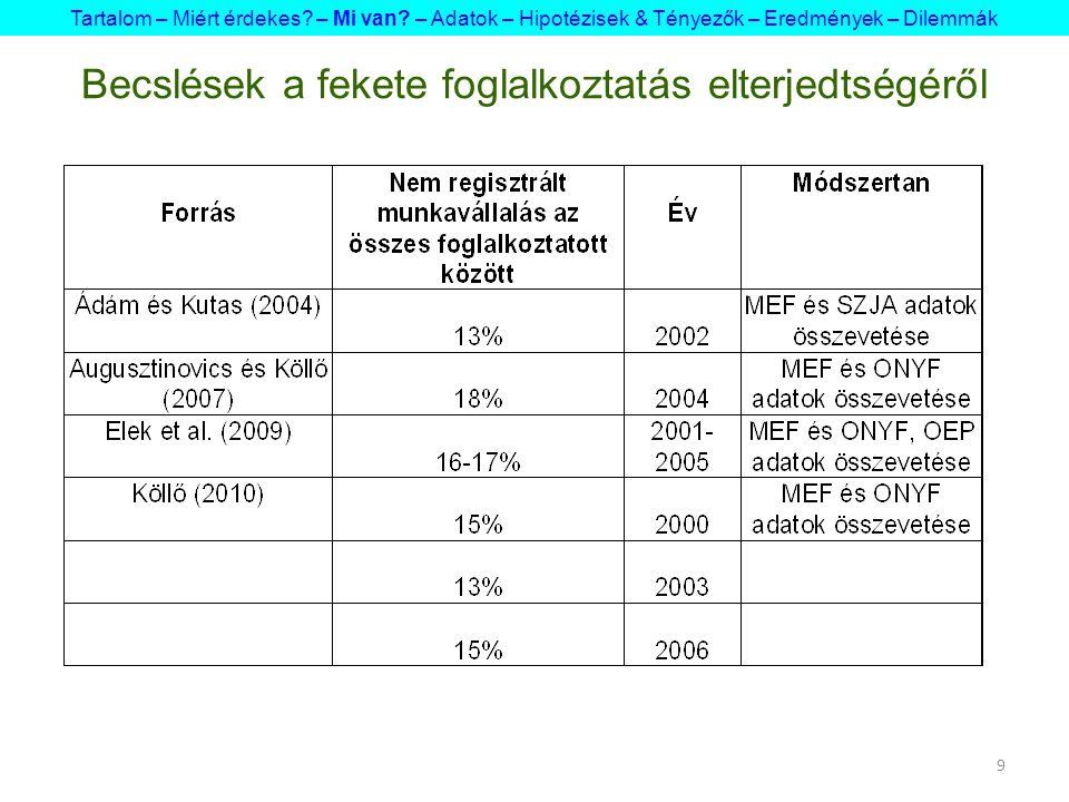 20 Hipotézisek Hipotézisek-racionális kalkuláció (Pfau-Effinger, 2003, Hanousek-Palda, 2003, OECD, 2008, 2.