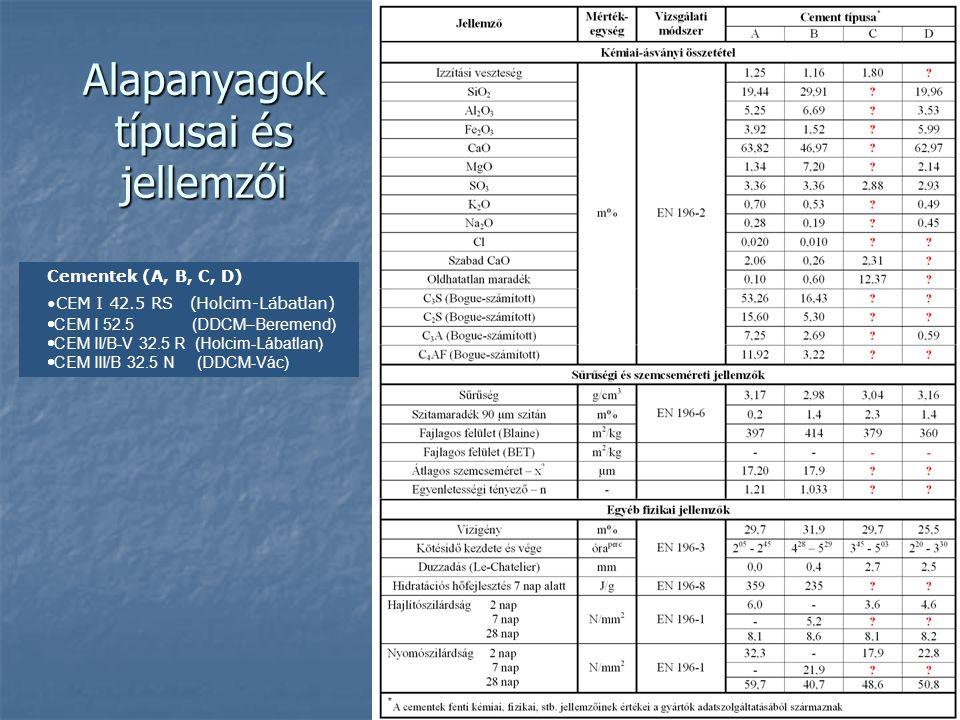 Alapanyagok típusai és jellemzői Cementek (A, B, C, D) CEM I 42.5 RS (Holcim-Lábatlan)  CEM I 52.5 (DDCM–Beremend)  CEM II/B-V 32.5 R (Holcim-Lábatl