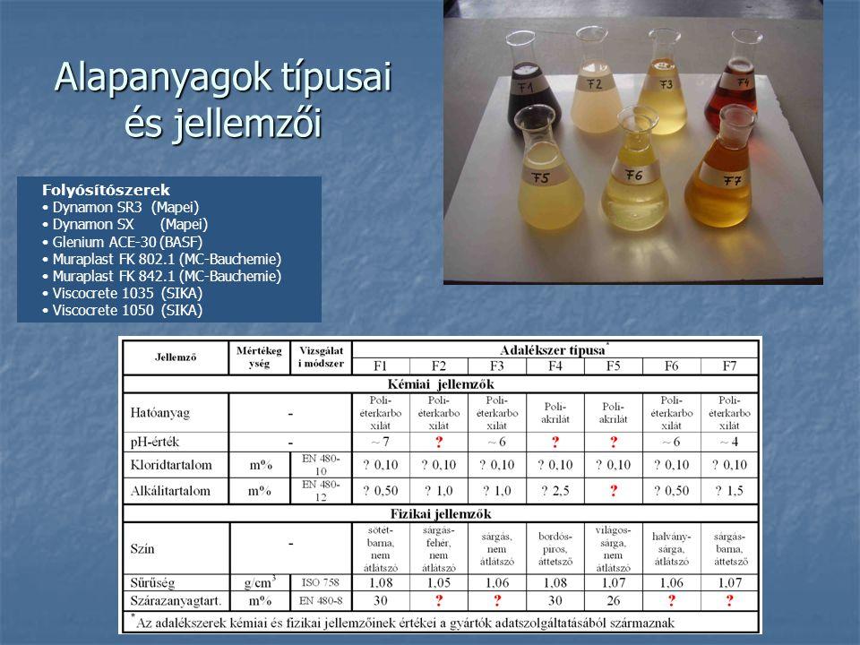 Alapanyagok típusai és jellemzői Folyósítószerek Dynamon SR3 (Mapei) Dynamon SX (Mapei) Glenium ACE-30 (BASF) Muraplast FK 802.1 (MC-Bauchemie) Murapl