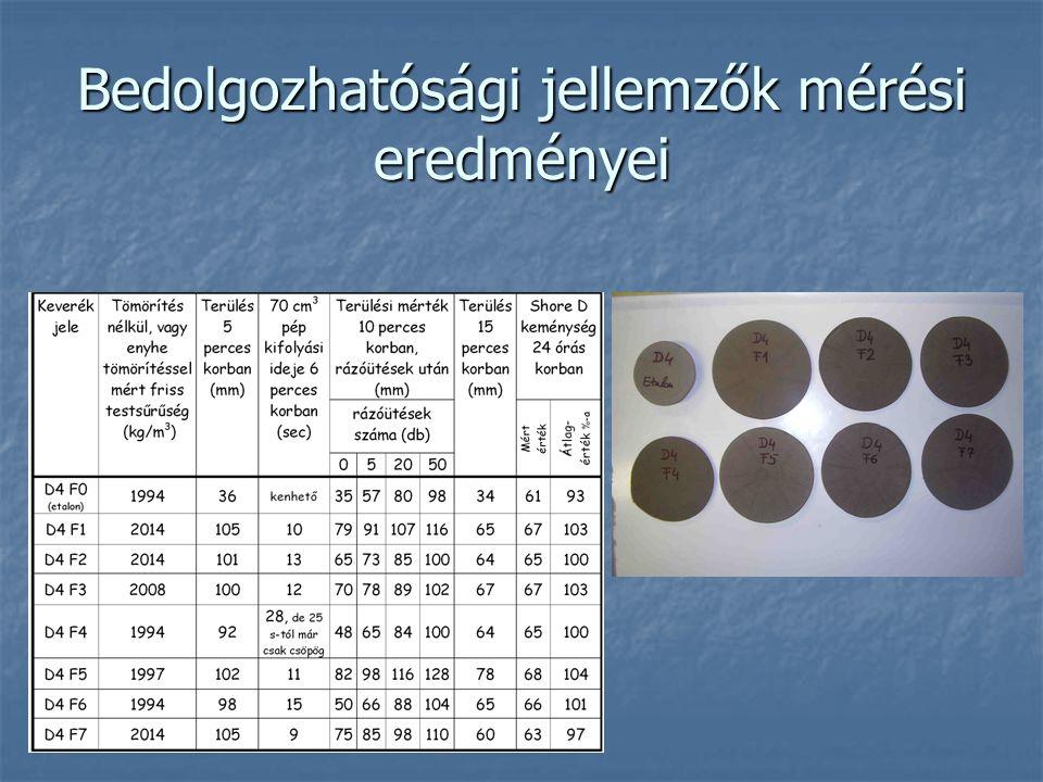 Bedolgozhatósági jellemzők mérési eredményei