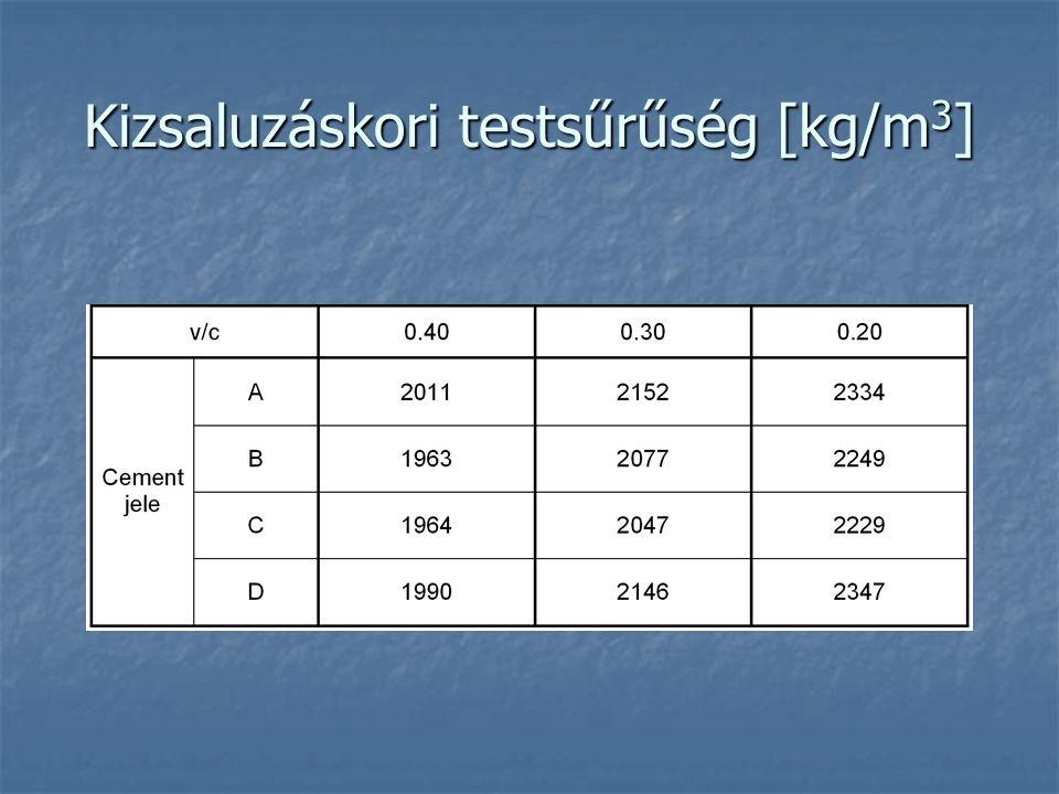Kizsaluzáskori testsűrűség [kg/m 3 ]