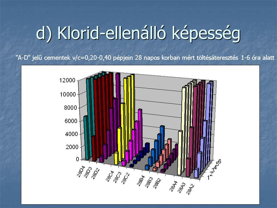 d) Klorid-ellenálló képesség