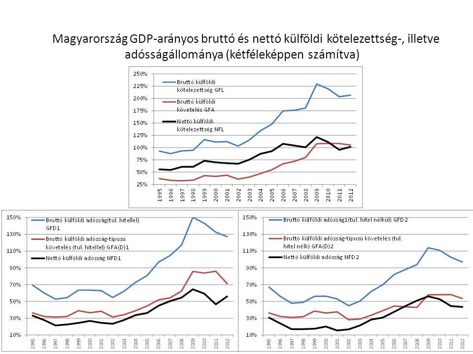 Magyarország GDP-arányos bruttó és nettó külföldi kötelezettség-, illetve adósságállománya (kétféleképpen számítva)