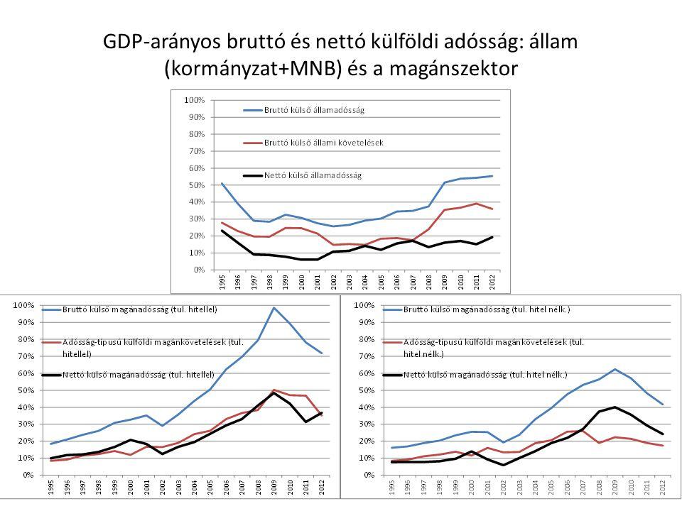 GDP-arányos bruttó és nettó külföldi adósság: állam (kormányzat+MNB) és a magánszektor