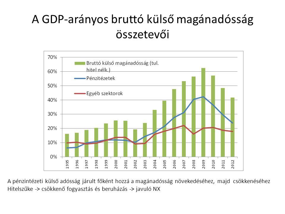 A GDP-arányos bruttó külső magánadósság összetevői A pénzintézeti külső adósság járult főként hozzá a magánadósság növekedéséhez, majd csökkenéséhez H