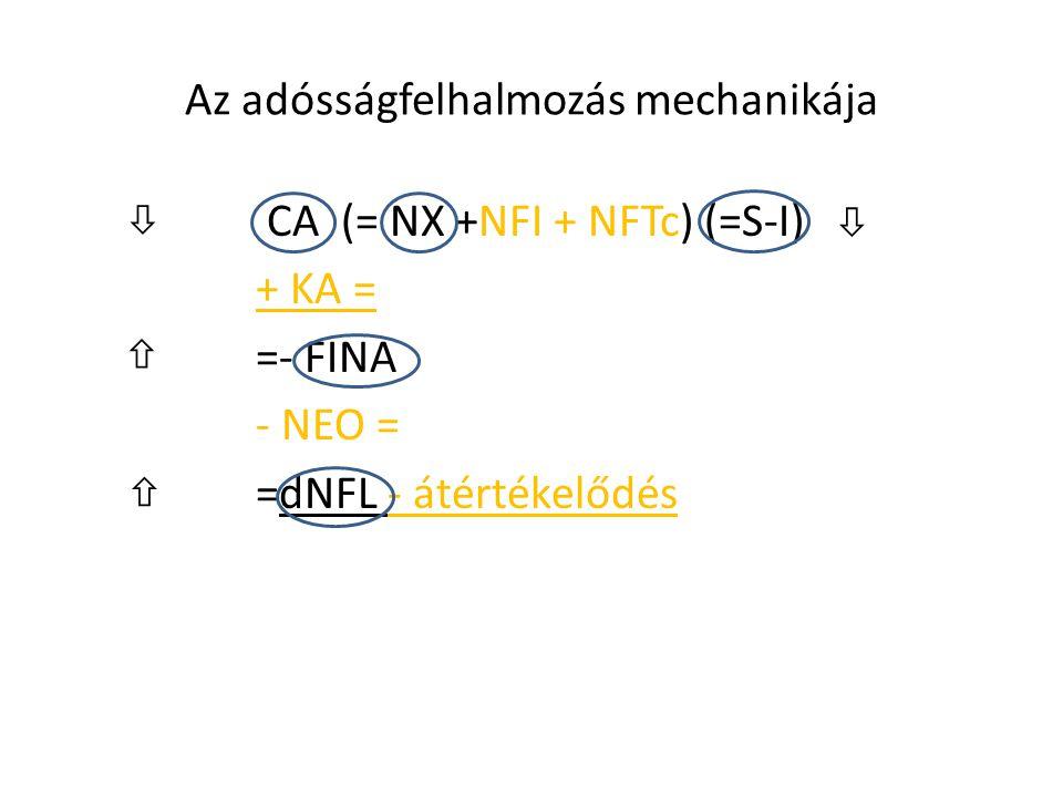 Az adósságfelhalmozás mechanikája CA (= NX +NFI + NFTc) (=S-I) + KA = =- FINA - NEO = =dNFL - átértékelődés    