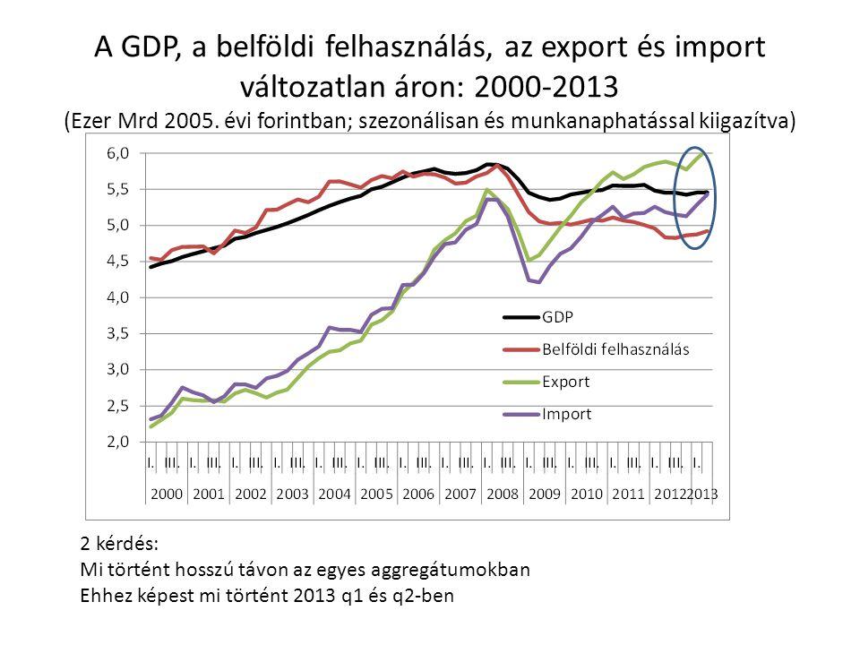 A GDP, a belföldi felhasználás, az export és import változatlan áron: 2000-2013 (Ezer Mrd 2005. évi forintban; szezonálisan és munkanaphatással kiigaz