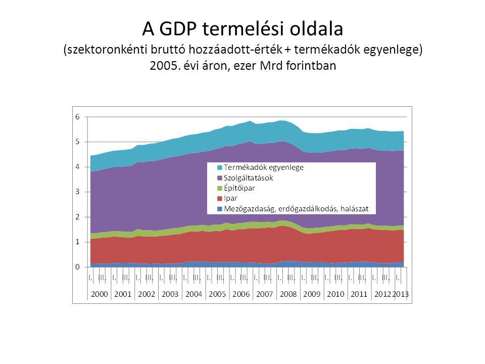 A GDP termelési oldala (szektoronkénti bruttó hozzáadott-érték + termékadók egyenlege) 2005. évi áron, ezer Mrd forintban