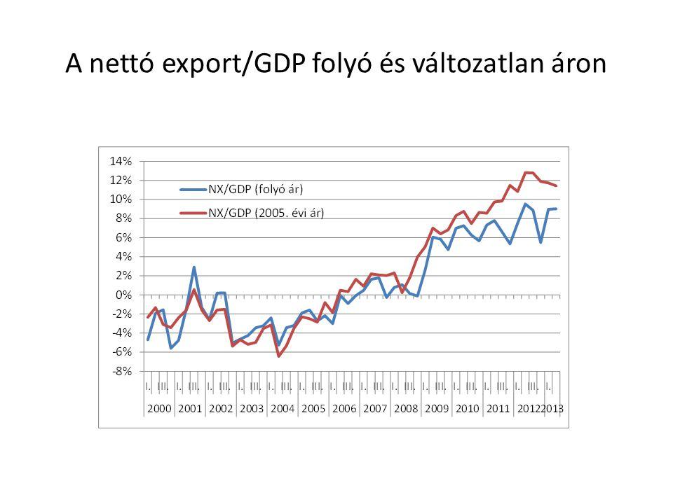 A nettó export/GDP folyó és változatlan áron