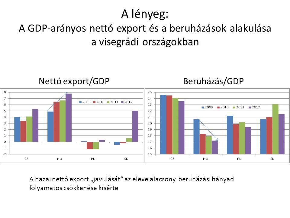"""A lényeg: A GDP-arányos nettó export és a beruházások alakulása a visegrádi országokban Nettó export/GDPBeruházás/GDP A hazai nettó export """"javulását"""""""