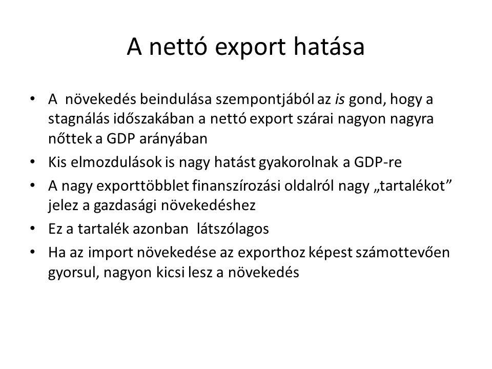 A nettó export hatása A növekedés beindulása szempontjából az is gond, hogy a stagnálás időszakában a nettó export szárai nagyon nagyra nőttek a GDP a