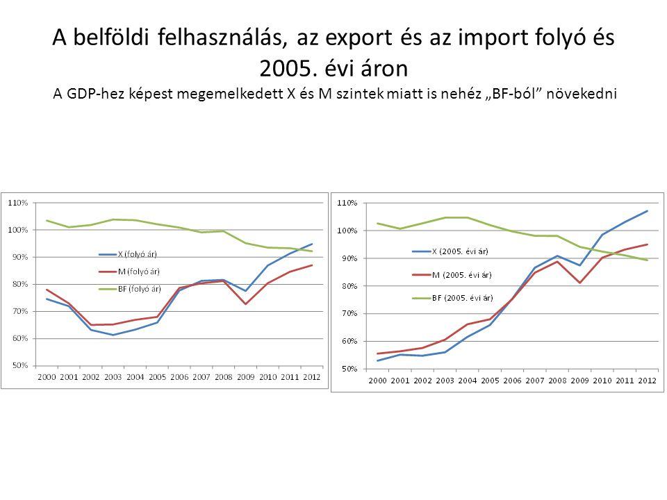 """A belföldi felhasználás, az export és az import folyó és 2005. évi áron A GDP-hez képest megemelkedett X és M szintek miatt is nehéz """"BF-ból"""" növekedn"""