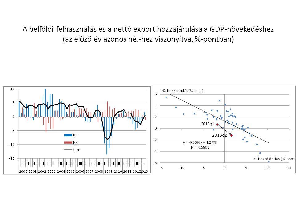 A belföldi felhasználás és a nettó export hozzájárulása a GDP-növekedéshez (az előző év azonos né.-hez viszonyítva, %-pontban) 2013q1 2013q2