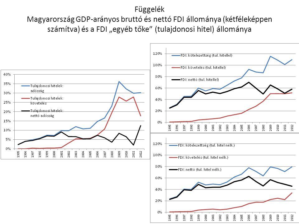 """Függelék Magyarország GDP-arányos bruttó és nettó FDI állománya (kétféleképpen számítva) és a FDI """"egyéb tőke"""" (tulajdonosi hitel) állománya"""