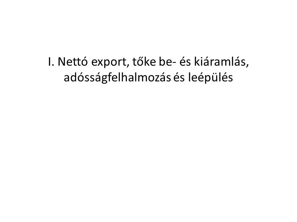 A belföldi felhasználás, az export és az import folyó és 2005.