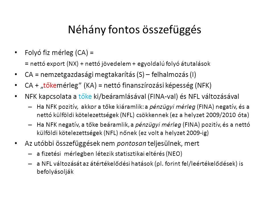 Néhány fontos összefüggés Folyó fiz mérleg (CA) = = nettó export (NX) + nettó jövedelem + egyoldalú folyó átutalások CA = nemzetgazdasági megtakarítás