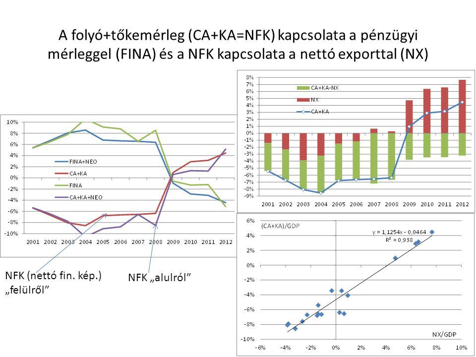 """A folyó+tőkemérleg (CA+KA=NFK) kapcsolata a pénzügyi mérleggel (FINA) és a NFK kapcsolata a nettó exporttal (NX) NFK (nettó fin. kép.) """"felülről"""" NFK"""