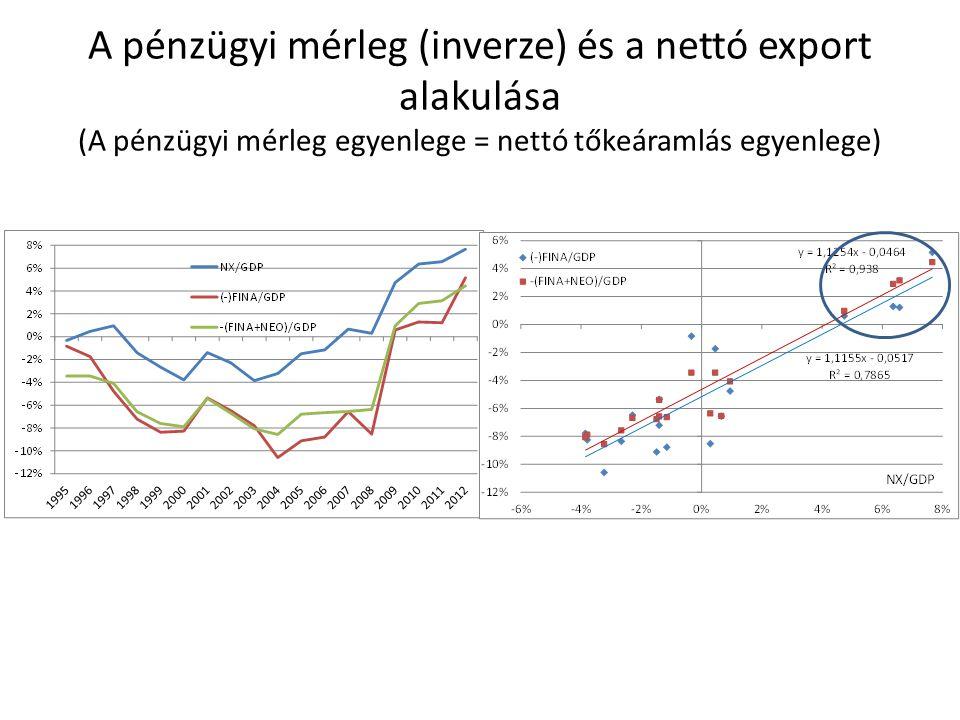 """Függelék Magyarország GDP-arányos bruttó és nettó FDI állománya (kétféleképpen számítva) és a FDI """"egyéb tőke (tulajdonosi hitel) állománya"""