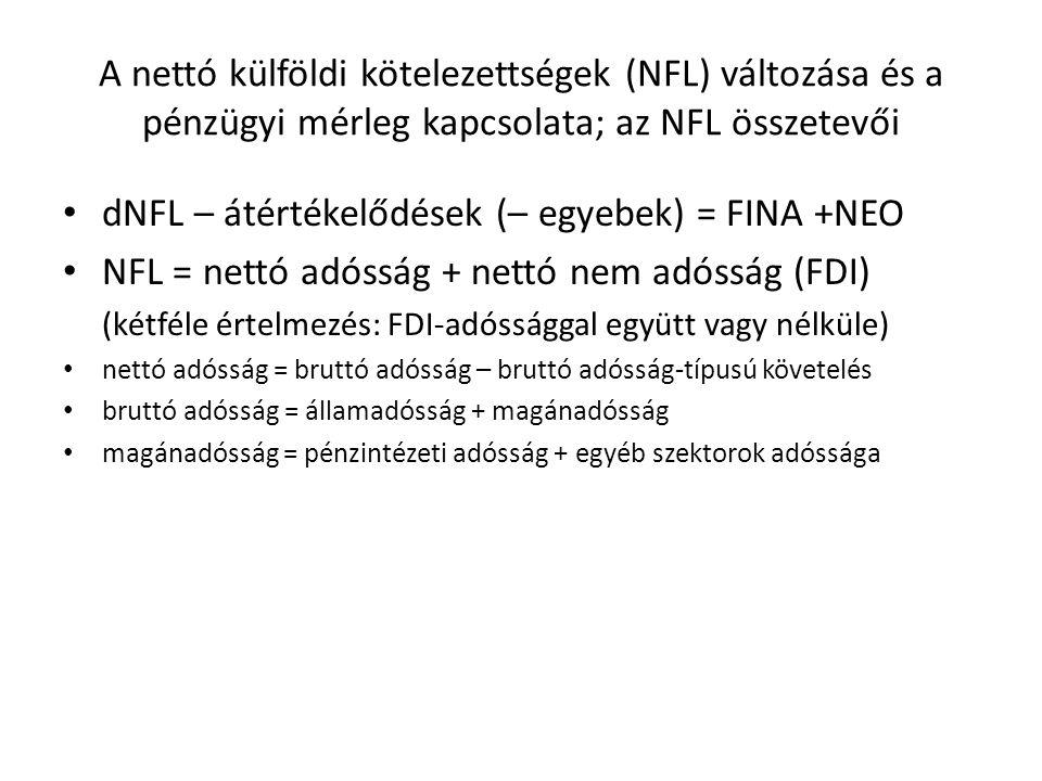 A nettó külföldi kötelezettségek (NFL) változása és a pénzügyi mérleg kapcsolata; az NFL összetevői dNFL – átértékelődések (– egyebek) = FINA +NEO NFL