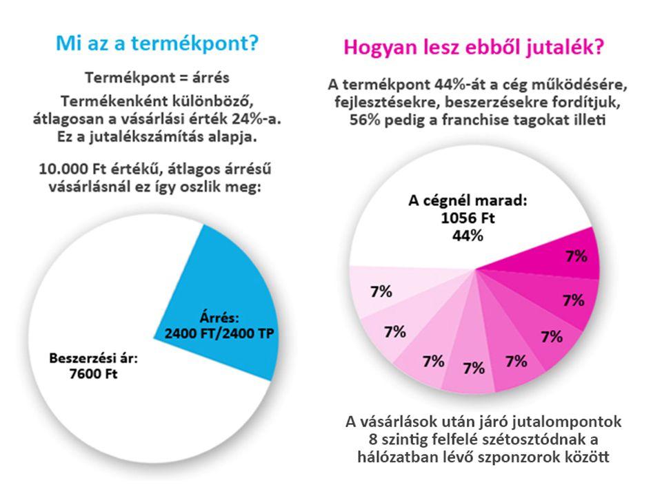 Visszaosztás: árrés 56%-a (8 szint mélységig 7% jutalék) Vásárlások után járó jutalompontok felosztása