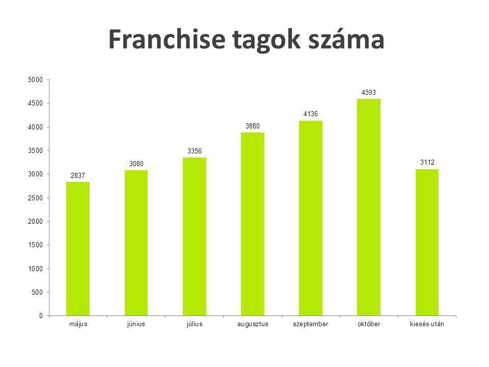 Franchise tagok száma