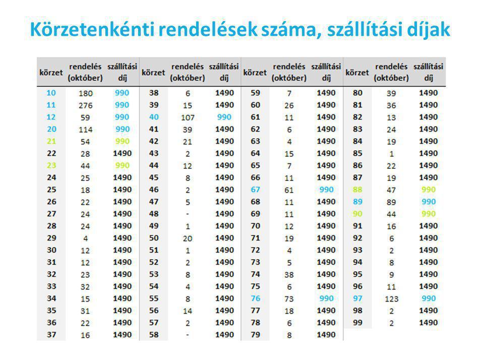 Körzetenkénti rendelések száma, szállítási díjak