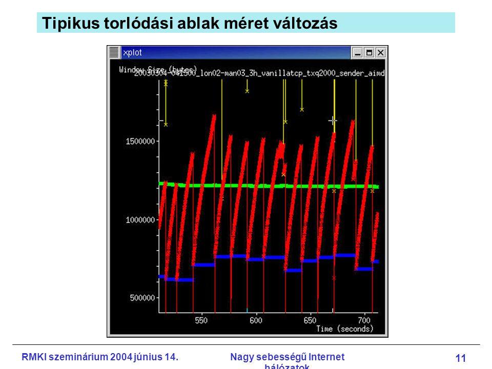 RMKI szeminárium 2004 június 14.Nagy sebességű Internet hálózatok 11 Tipikus torlódási ablak méret változás