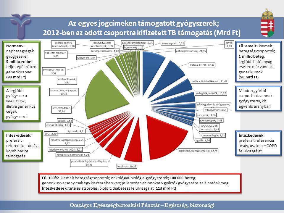 Országos Egészségbiztosítási Pénztár – Egészség, biztonság! Az egyes jogcímeken támogatott gyógyszerek; 2012-ben az adott csoportra kifizetett TB támo
