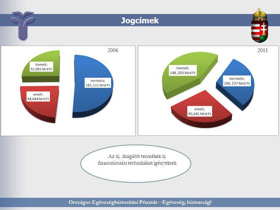 Jogcímek Országos Egészségbiztosítási Pénztár – Egészség, biztonság! 20062011 Az új, drágább termékek új finanszírozási technikákat igényelnek